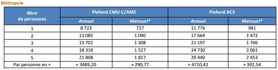 cmu c et acs de nouveaux plafonds de revenus depuis le 1er avril 2017
